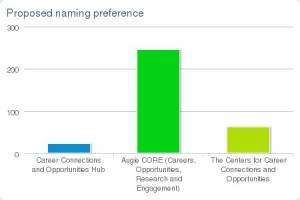 New Department Naming Survey Breakdown